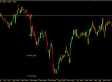 Diamond Price Action Indicator – High Accuracy