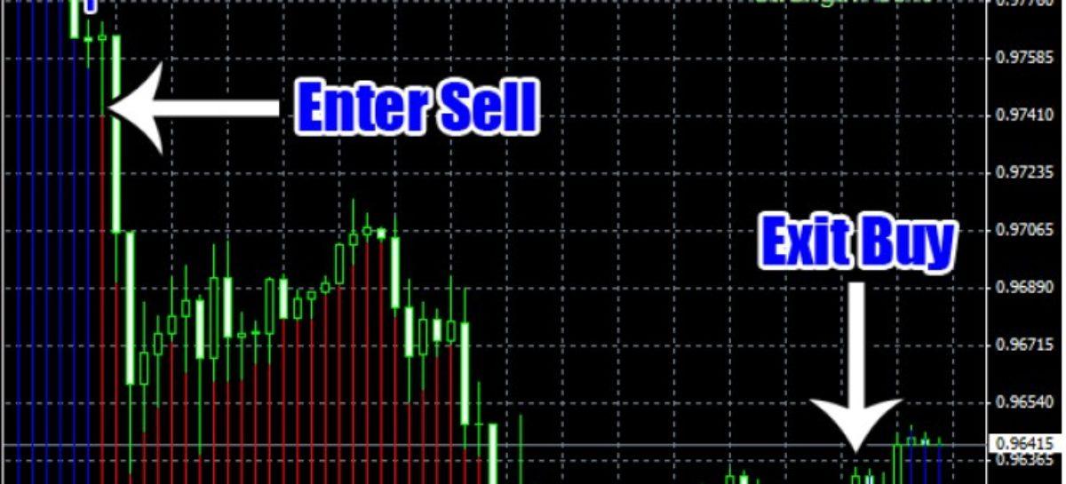 Trend Striker Extreme Indicator | Make 200 Pips Daily