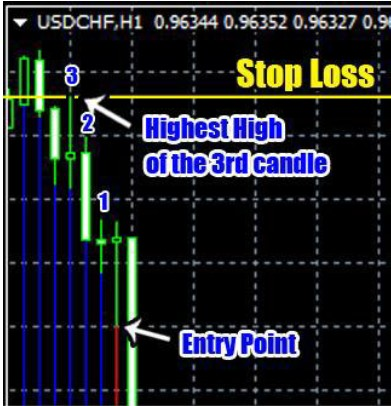 Trend Striker Extreme Stop Loss Down Trend