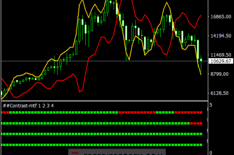 Contrast Indicator