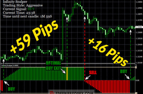 Infinity Scalper Indicator – Accurate Buy Sell Signal