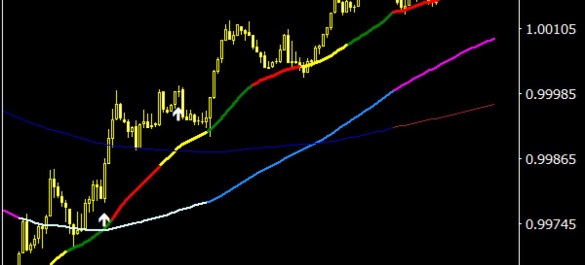 MA 3×3 Colors MTF Indicator