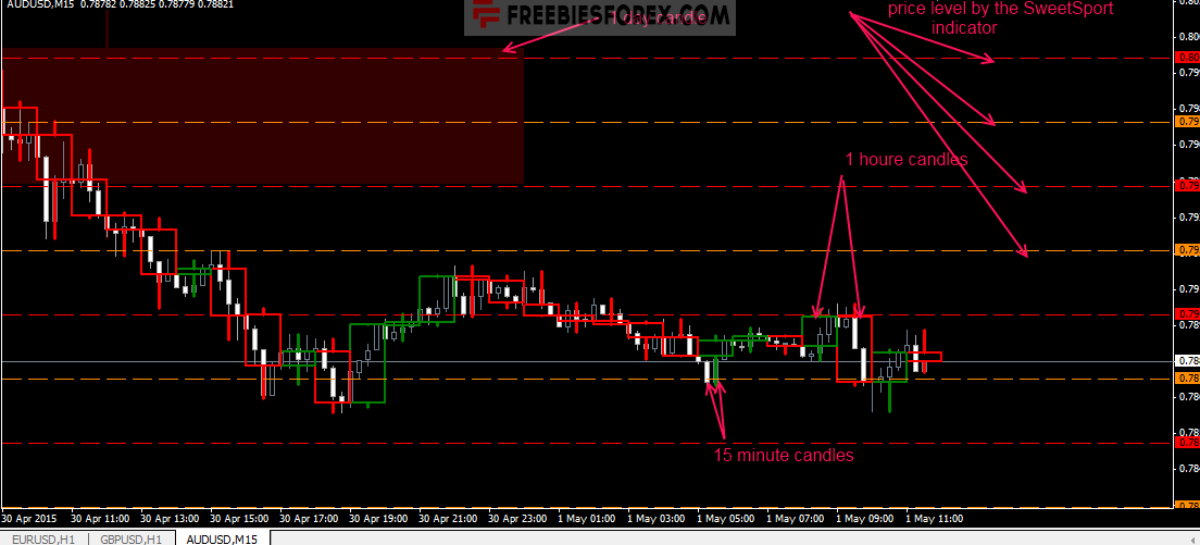 Psych Level Scalping Trading System