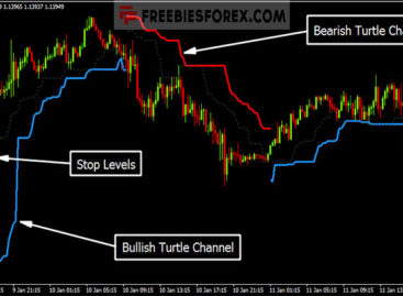 The Turtle Trading Channel Indicator