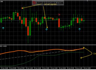 TrendStrength OMA Signals Indicator