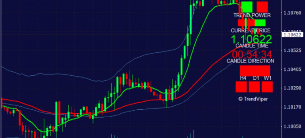 TrendViper MT4 Trend Indicator