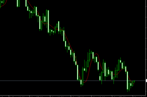 Jurik Moving Average (JMA) Indicator