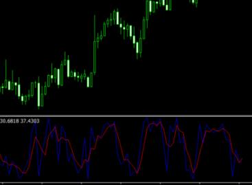 Fast Stochastic Indicator