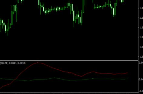 Trand Forex Indicator For MetaTrader 4