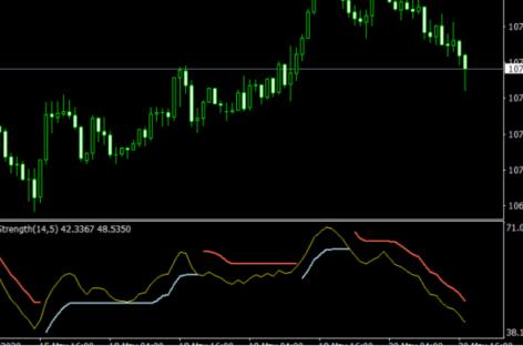 RSI Strength V2 Mt4 Indicator