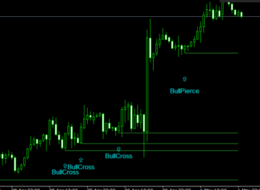 Candlestick Traders Mt4 Indicator