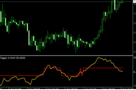 BT Trend Trigger Indicator