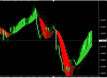 MACD Adaptive MTF Forex Indicator