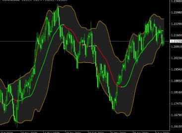 BB Analyzer V2 Indicator