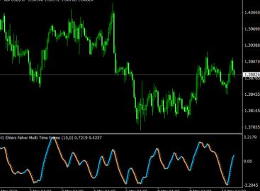 Ehlers Fisher Multi Time Frame Indicator