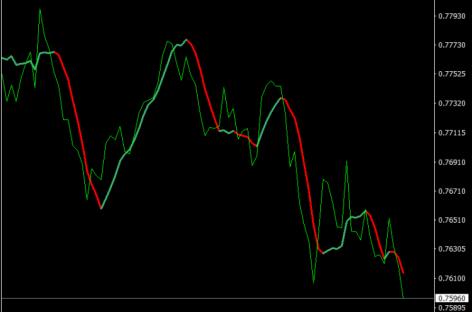 FX Sniper Indicator