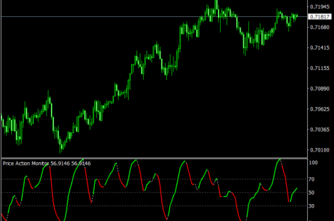 Price Action Monitor