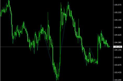 Gann Zig Zag Indicator